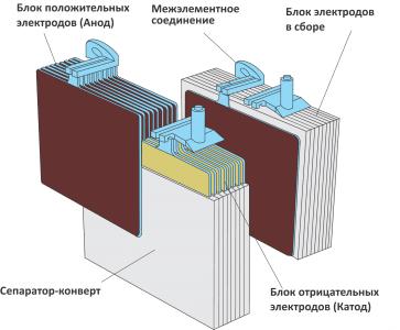 блок электродов