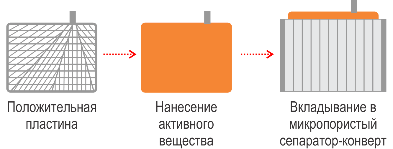 положительный электрод акб