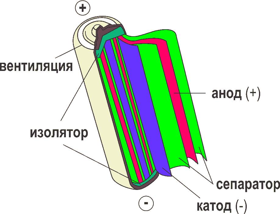 Литий ионный аккумулятор внутри