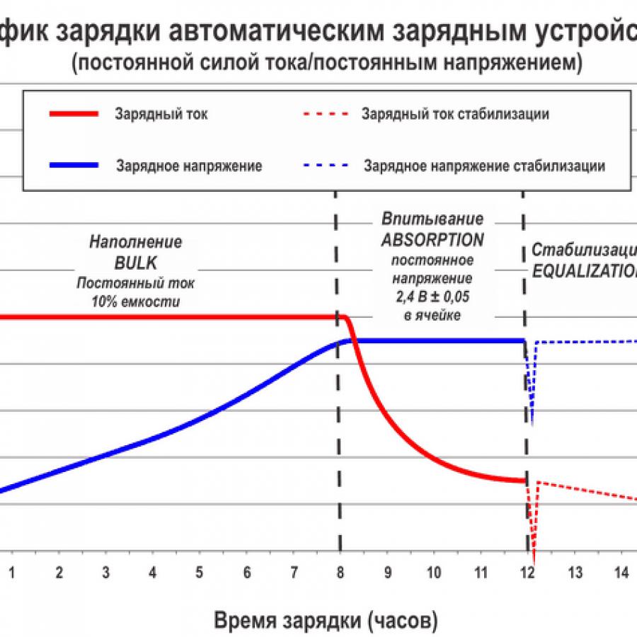 График зарядки аккумулятора