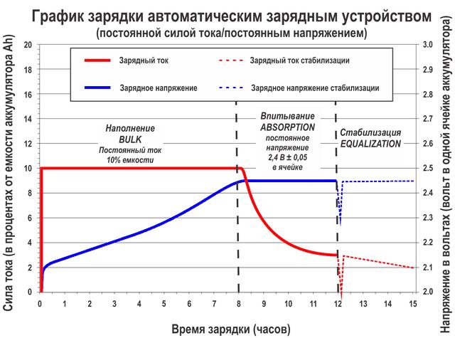 grafik_zariadri_akb