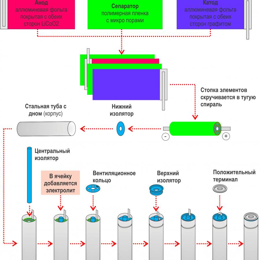 Как производят Li ion3,7 В аккумулятор