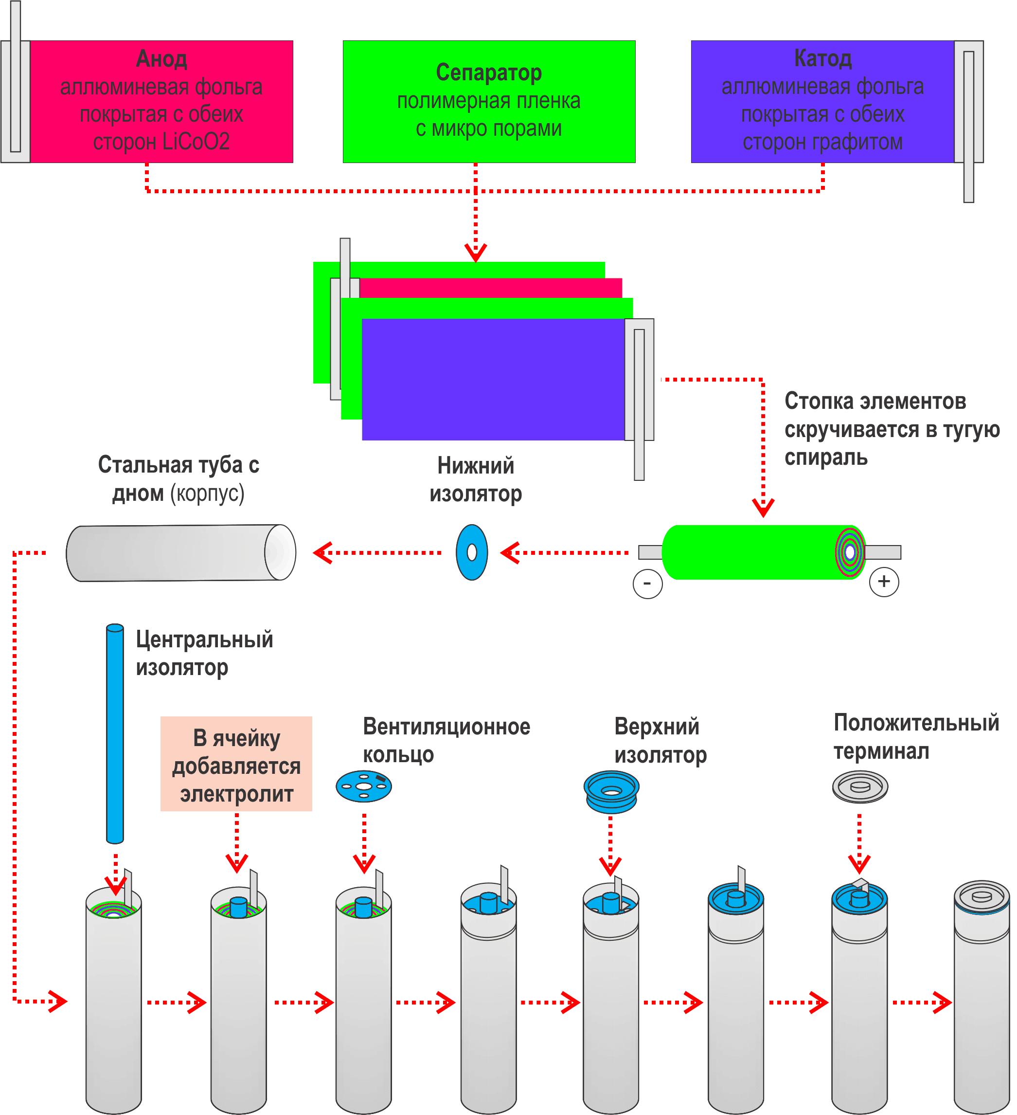 Как производят Li ion 3,7 В аккумулятор