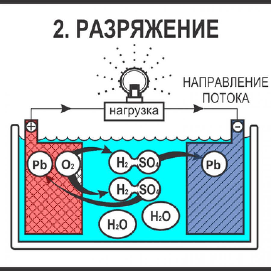 Схема разряжения аккумулятора