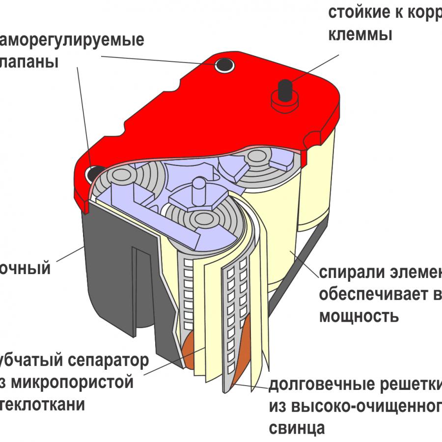 спиральный аккумулятор AMG