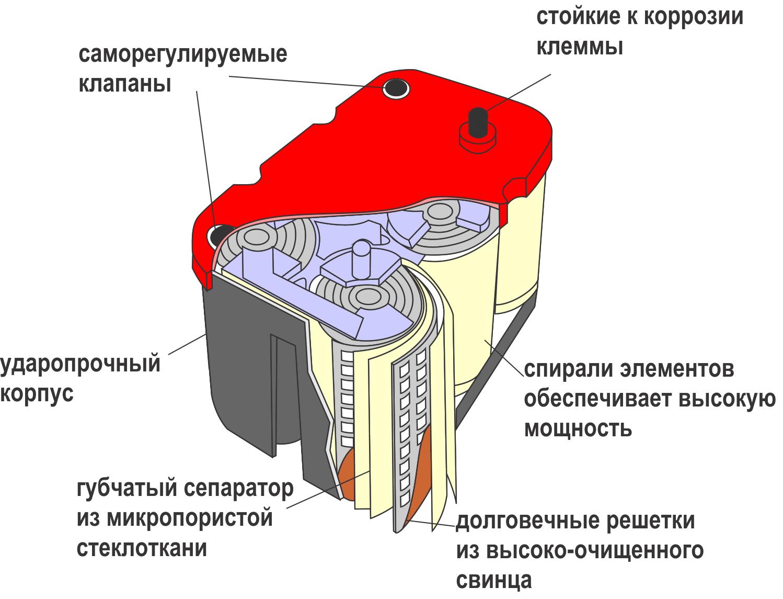 Устройство спирального аккумулятора