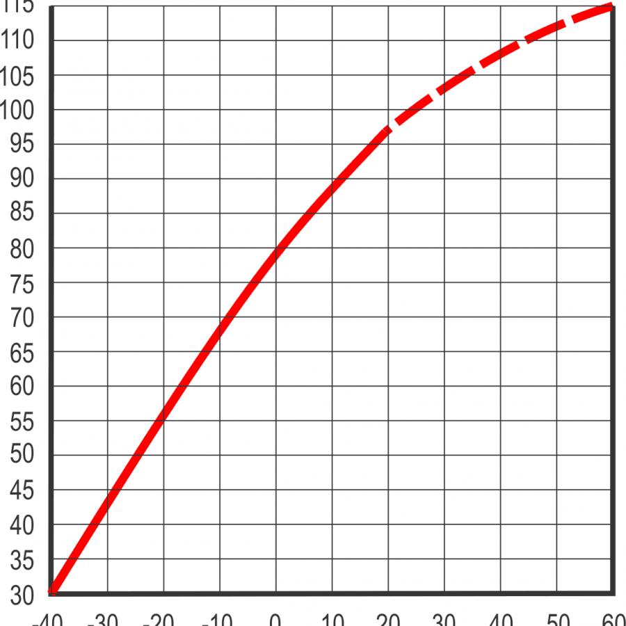 соотношение температуры и мощности amg аккумулятора