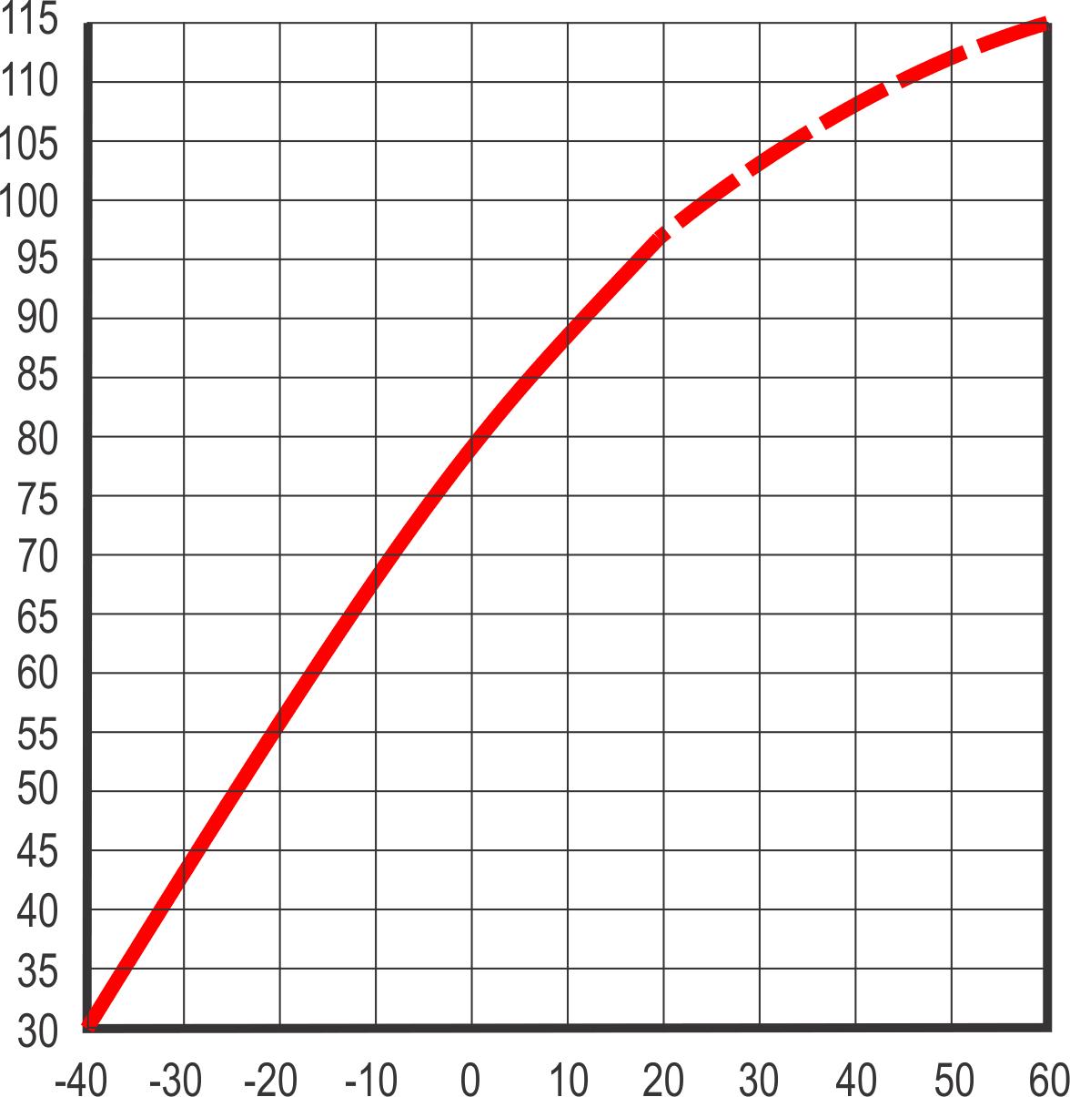 Мощность AMG аккумулятора и температура