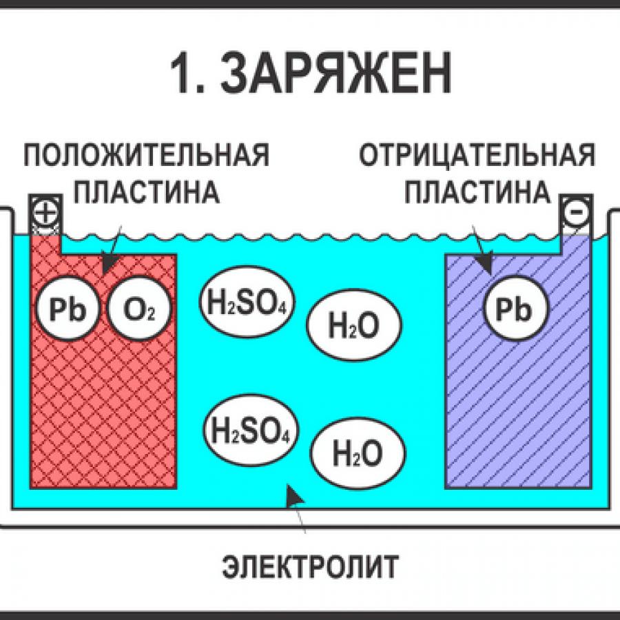Схема заряженного аккумулятора