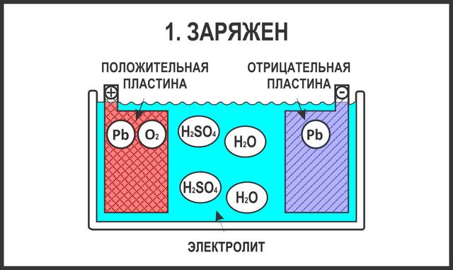 Процесс заряжения АКБ