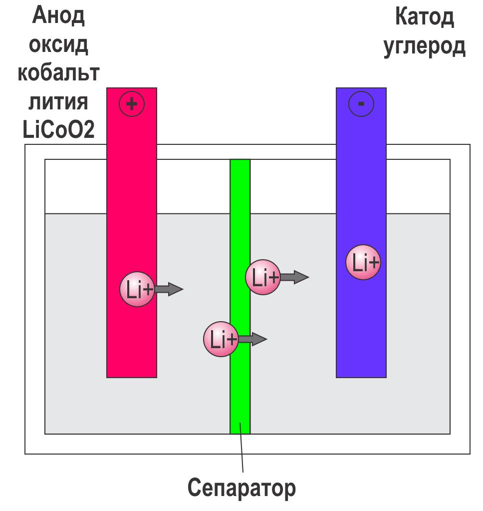 Зарядка литий ионного аккумулятора