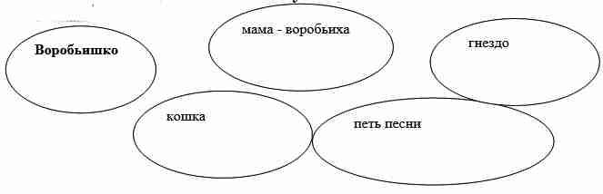 Диаграмма рассказа