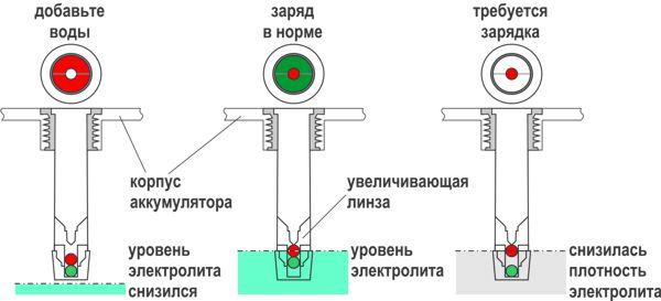 Глазок на аккумуляторе