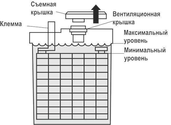 Схема уровня электролита