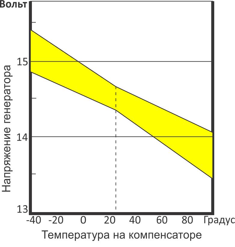 График работы терморегулятора